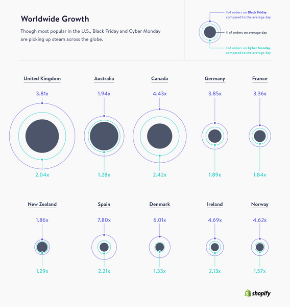 ecommerce holiday growth worldwide