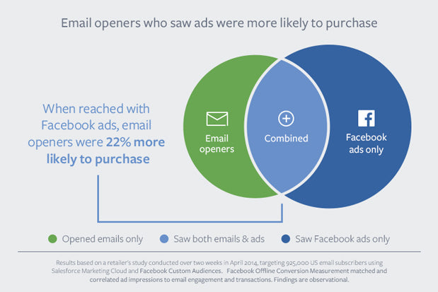email and Facebook Ads work better together