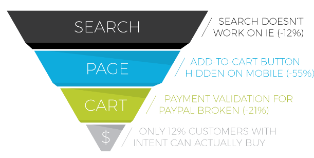 9 Ecommerce Conversion Optimization Tactics Thatll Earn You Bags Of Money