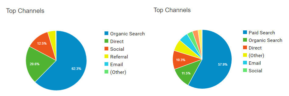 New Users Google Analytics Channels