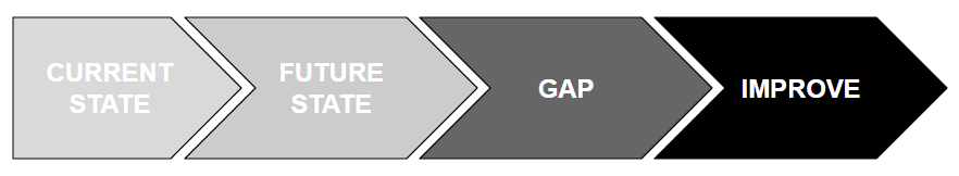 Gap Analysis A Template For Connecting Potential With Performance