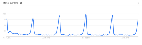 Gift Guide - Google Trends