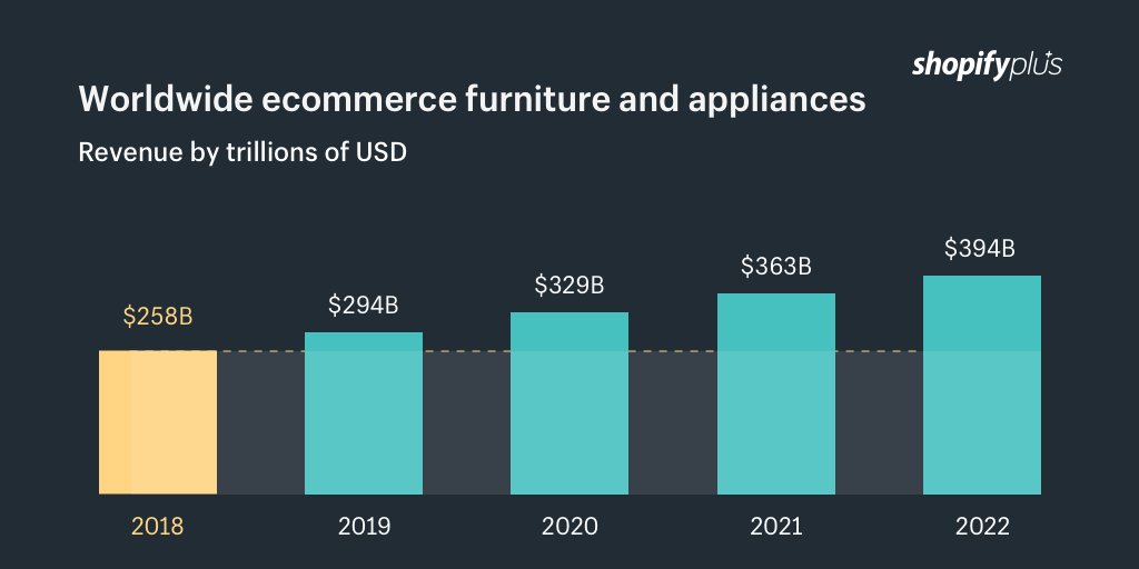 Home Furnishing Ecommerce Sites: 15 Lessons From The Best In A $258B Market