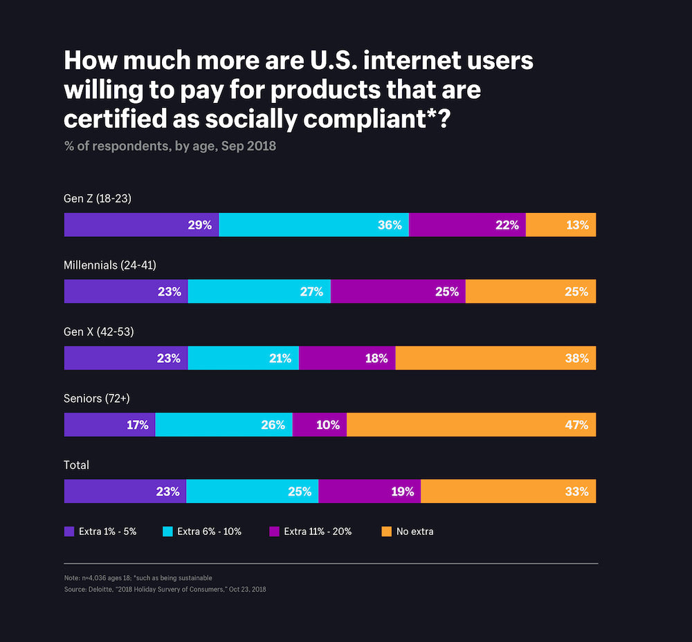 How much more are US Internet users willing to pay for products that are certified as socially compliant?