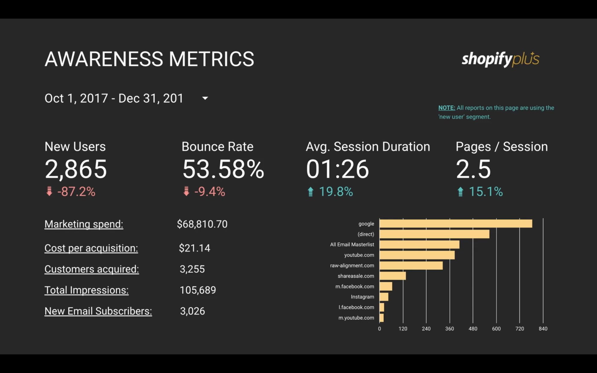 Ecommerce data analysis Google Data Studio awareness metrics dashboard