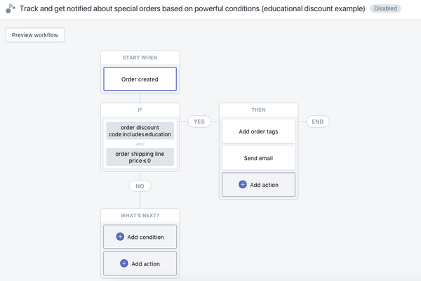 Track and get notified about special orders based on powerful conditions (educational discount example)