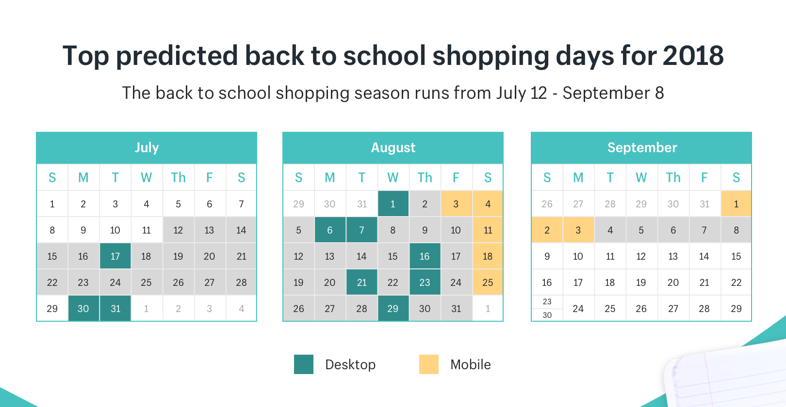 Top predicted back to school shopping days