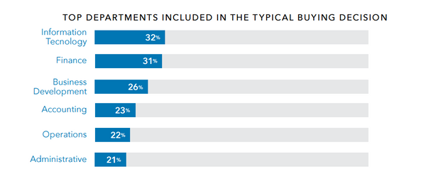 Top departments involved in B2B buyer decisions