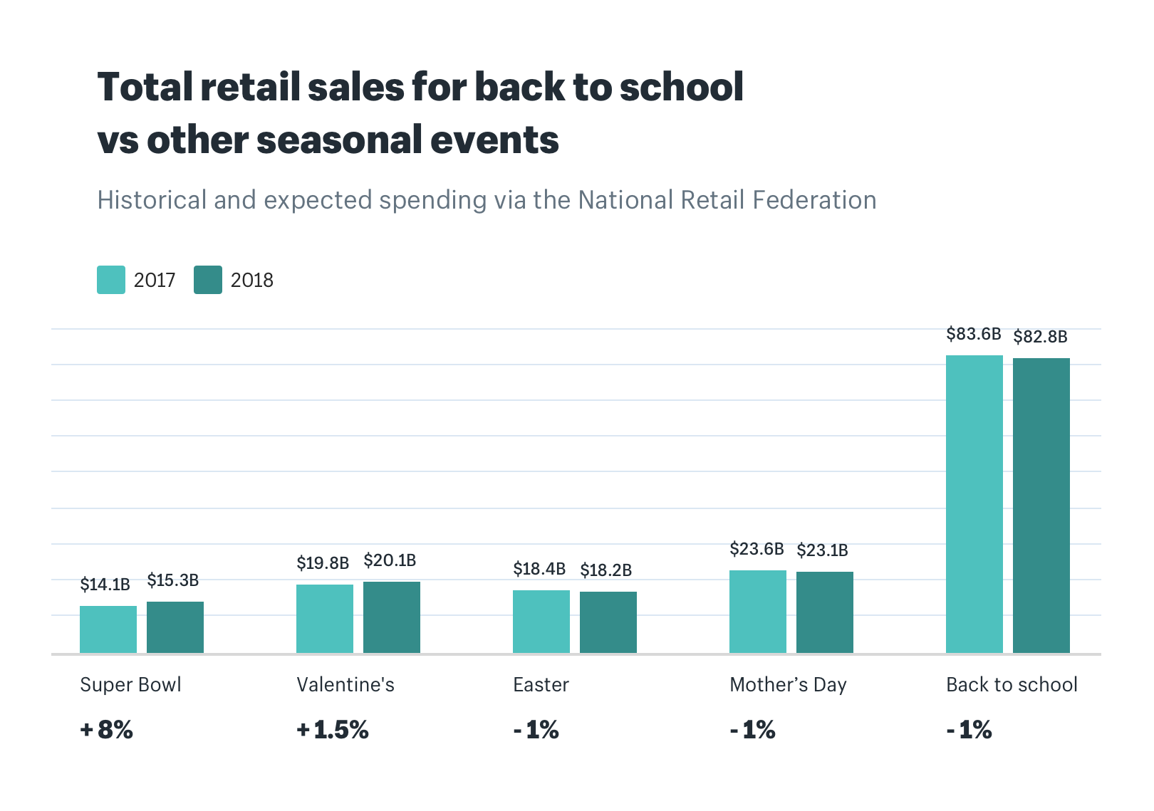 Total retail sales for back to school vs other seasonal events