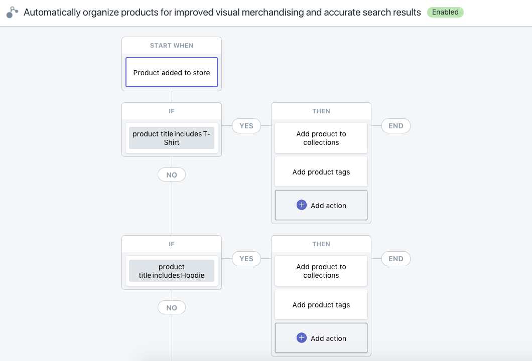 Automatically organize products for improved visual merchandising and accurate search results
