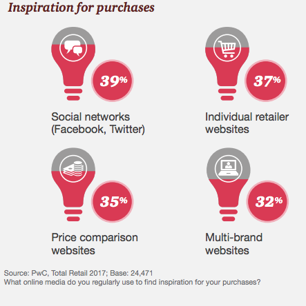 Traditional advertising? No way. Today, shoppers are influenced how and what to buy from no shortage of social sources.