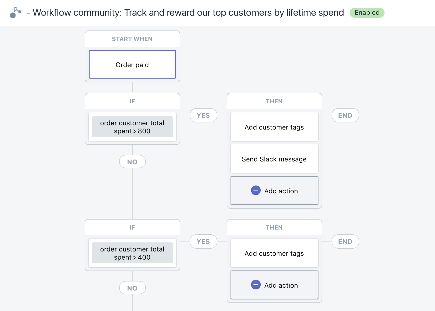 Track and reward your top customers with ecommerce automation software