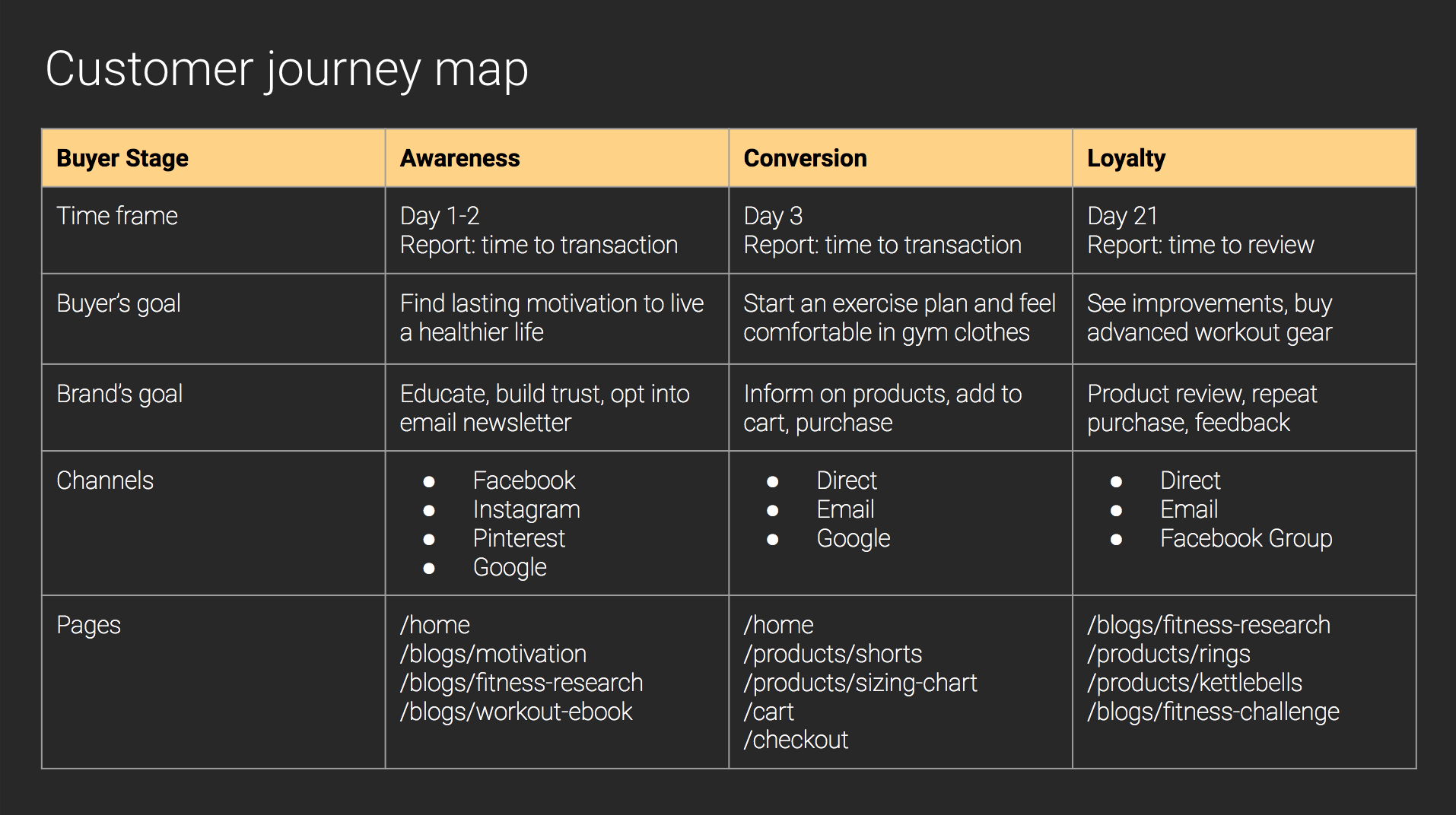 Customer journey map in ecommerce (template)