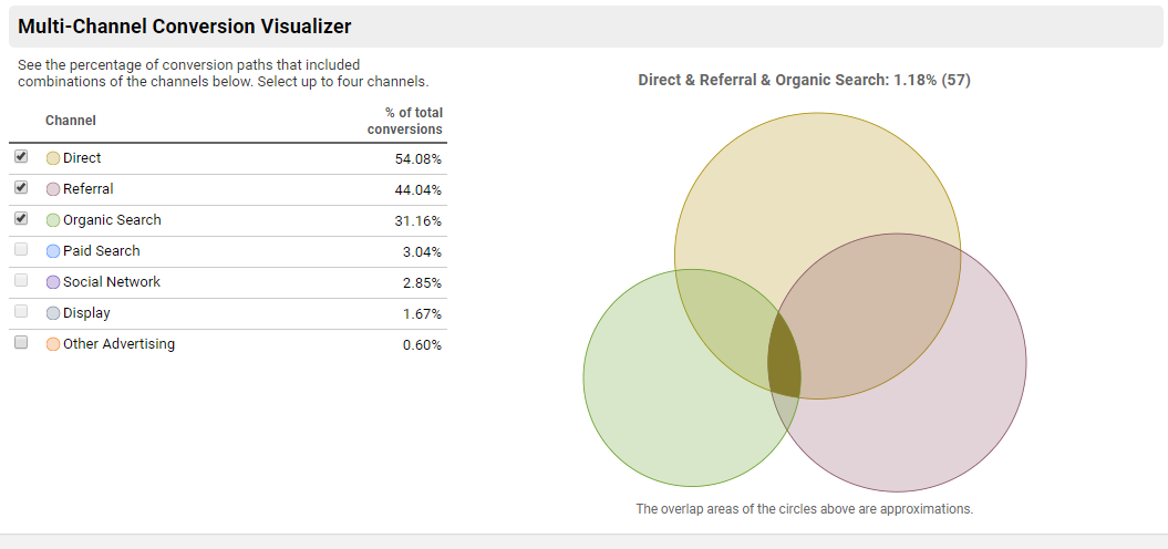 Google Analytics offers insightful visualizations to simplify multi-channel attribution