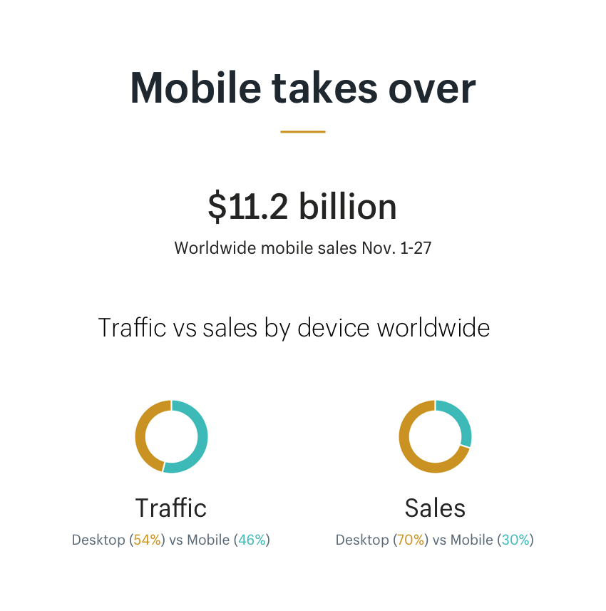 Mobile takes over holiday online shopping