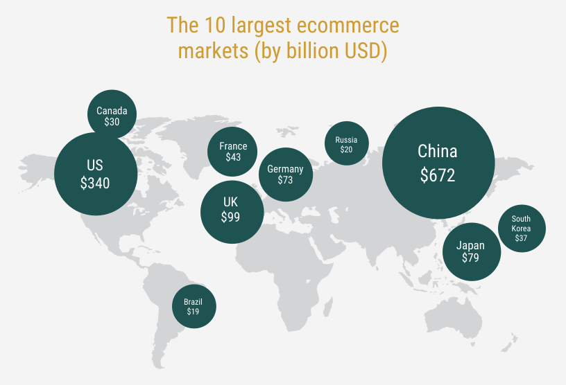10 largest ecommerce markets globally