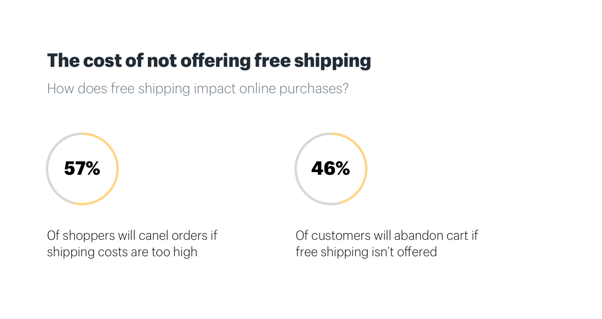 Ecommerce Fulfillment Free Shipping Two Day Delivery How To Guide Measurement Of Electrical Quantities With A Cro The Cost Not Offering In