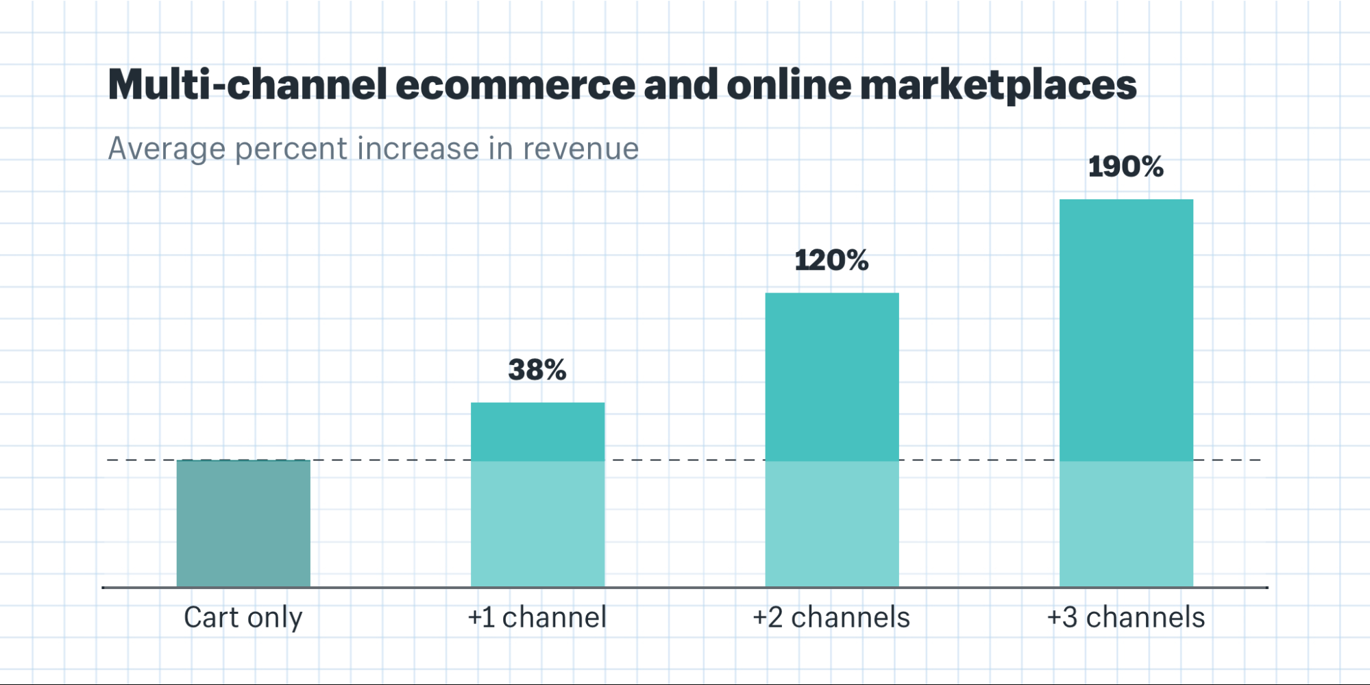 Multi-channel ecommerce and online marketplaces