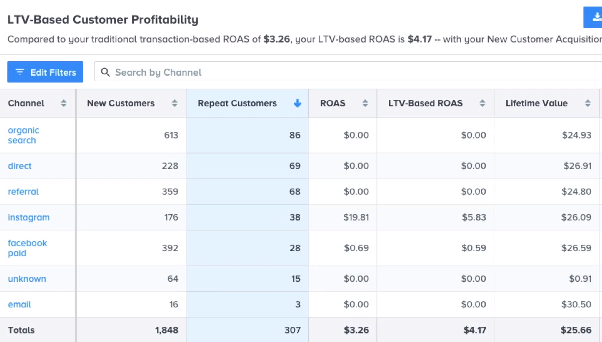 LTV-based customer profitability