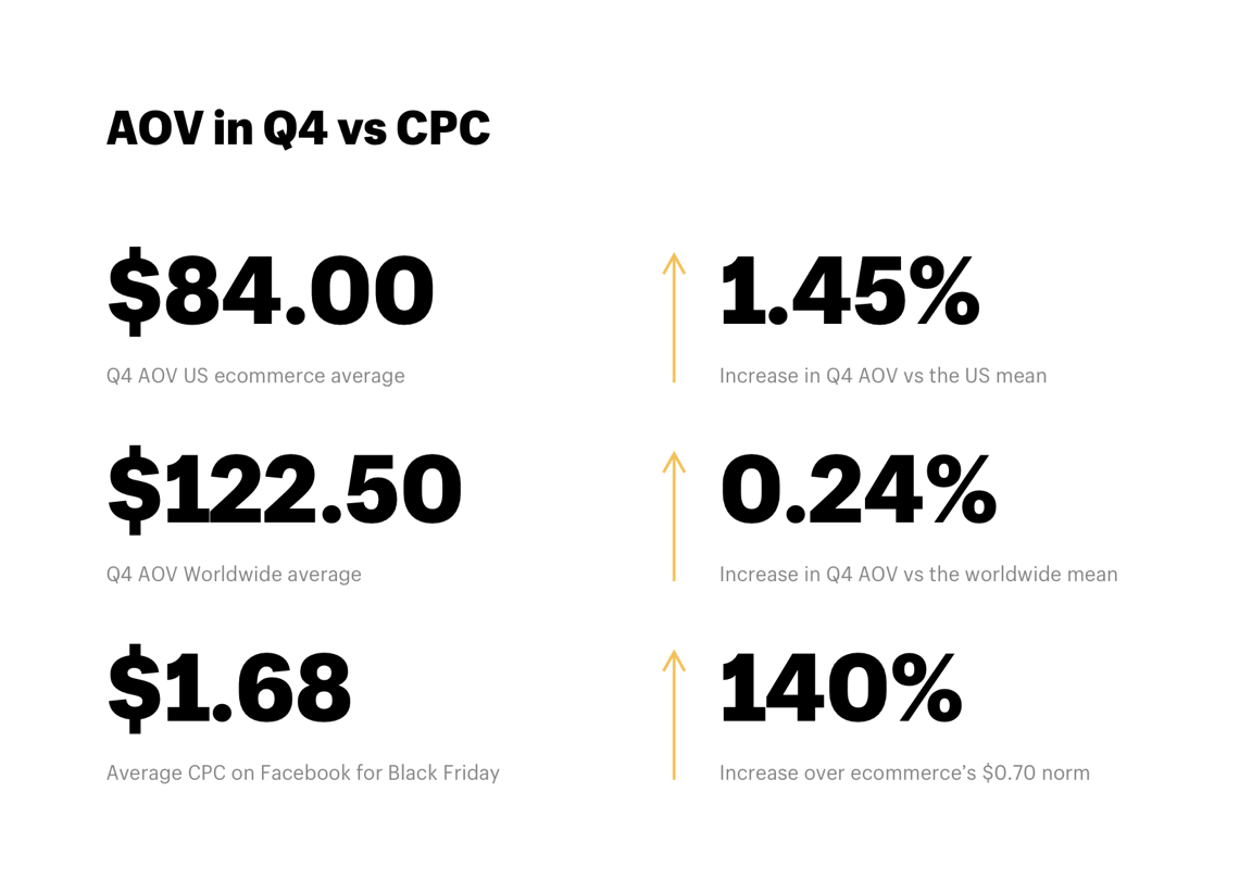 AOV in Q4 ecommerce vs CPC