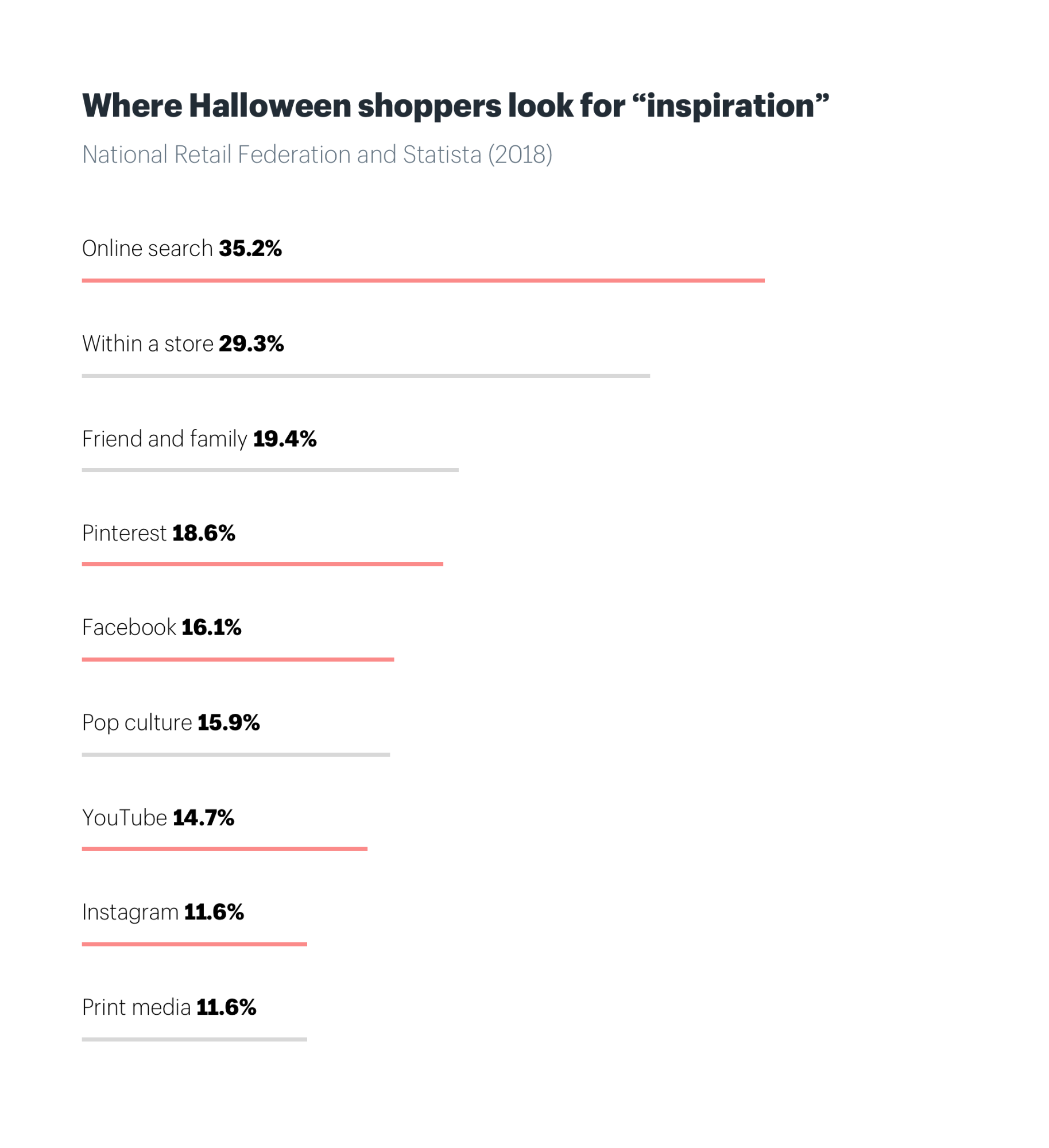 Halloween marketing campaigns start online