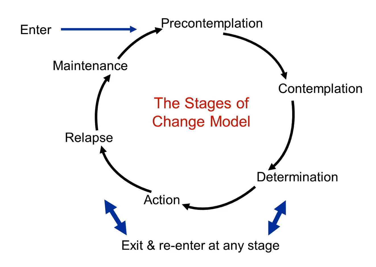 The Stages of Change Model as applied to customer psychology in ecommerce