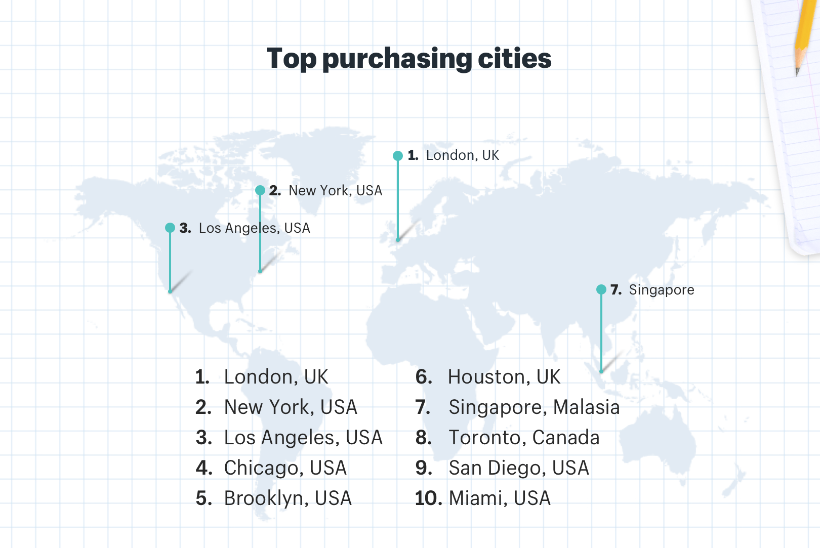 Back to school ecommerce international top purchasing cities