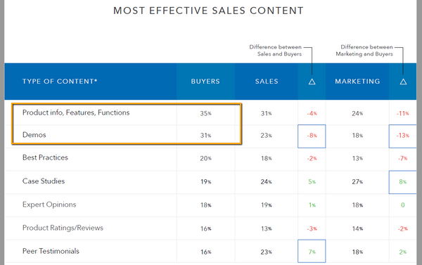 Most effective B2B sales content