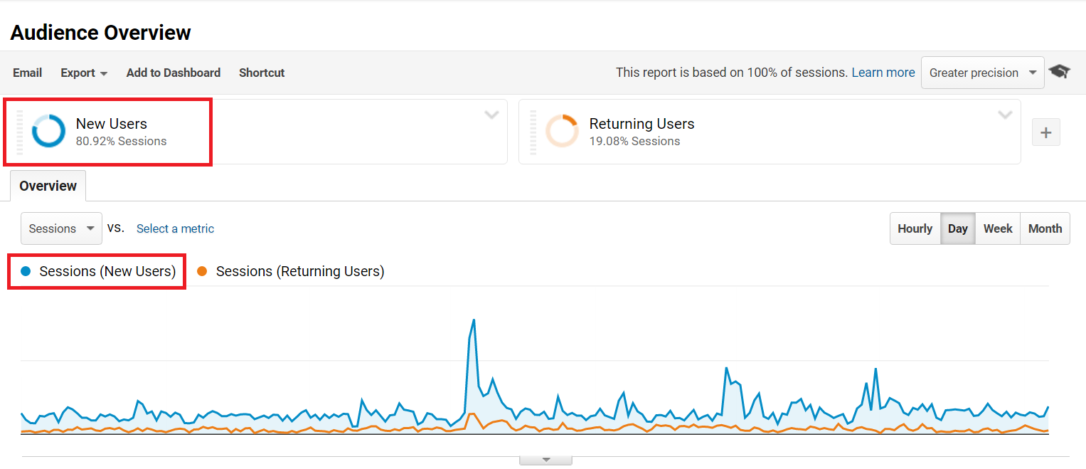 New Users vs Returning Visitors Google Analytics