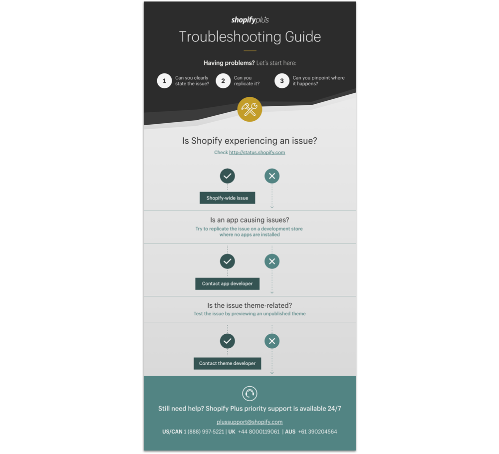 Troubleshooting Guide from Shopify Plus for ecommerce support over the holidays