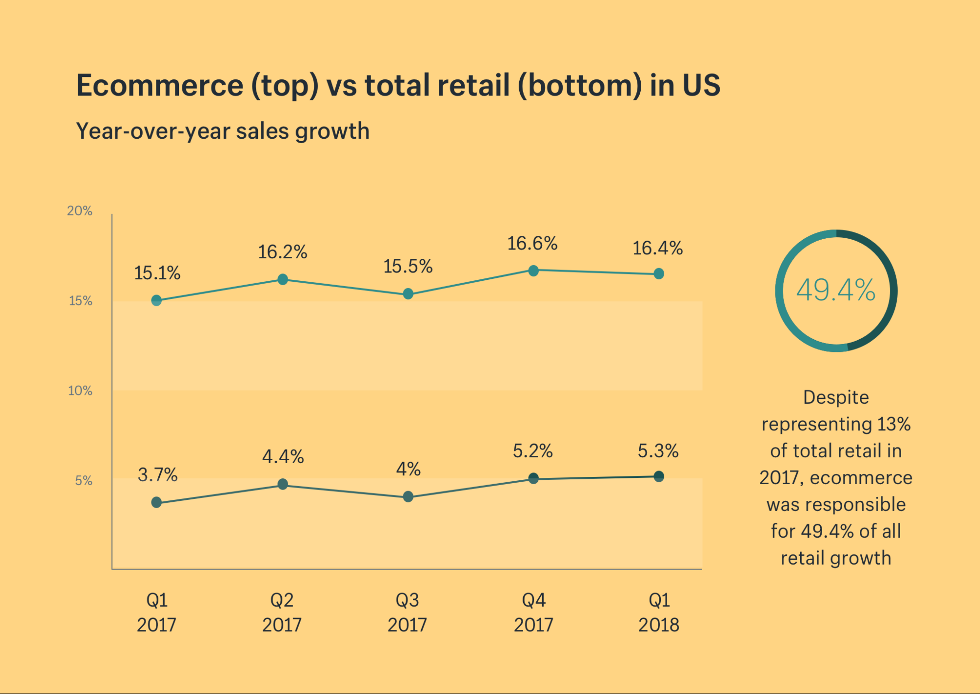 Direct-To-Consumer Ecommerce: Data Benefits & 12 Enterprise Examples