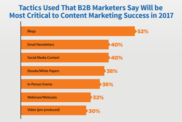 Most critical B2B tactics for marketers