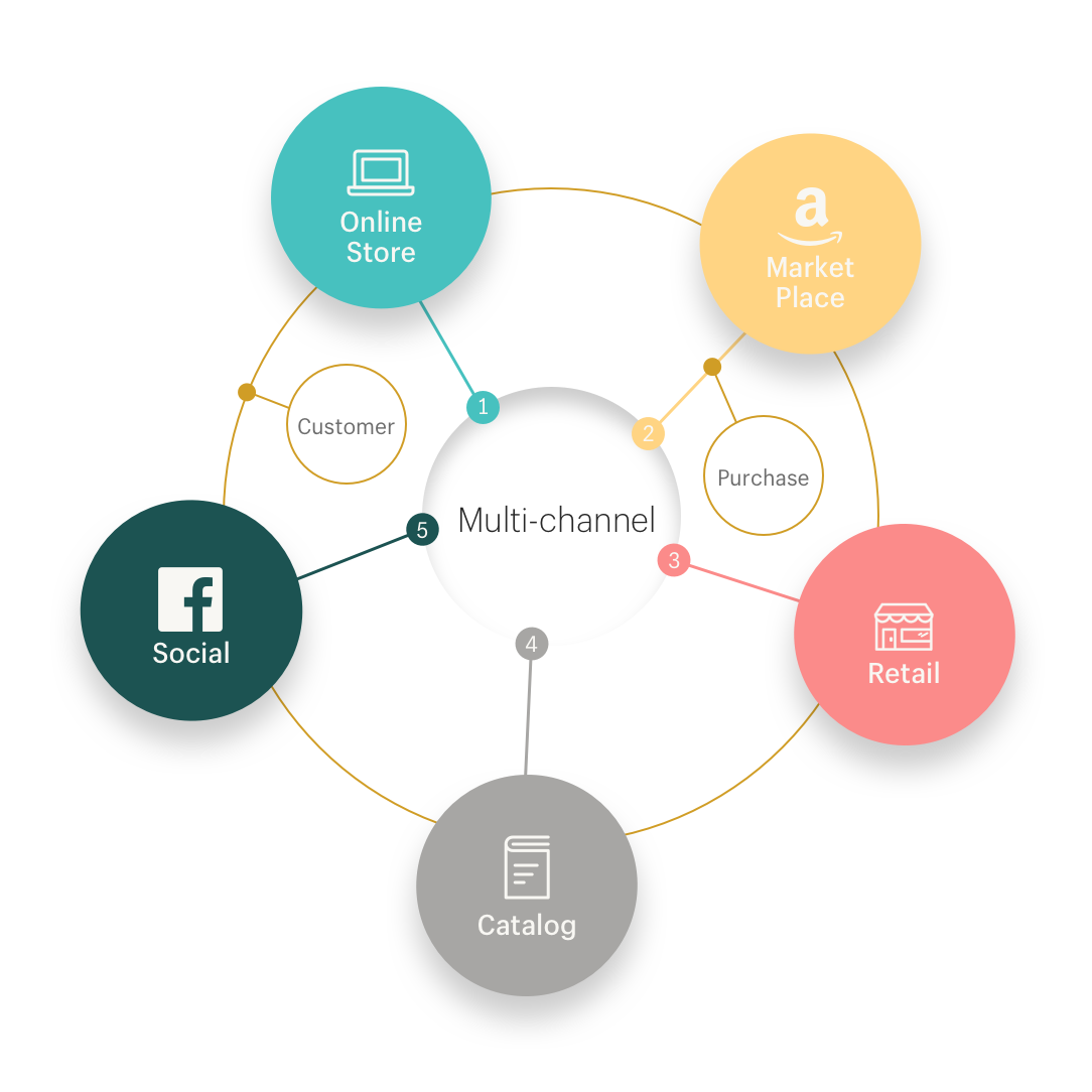 A multi-channel ecommerce strategy acts as a hub around which all your channels orbit
