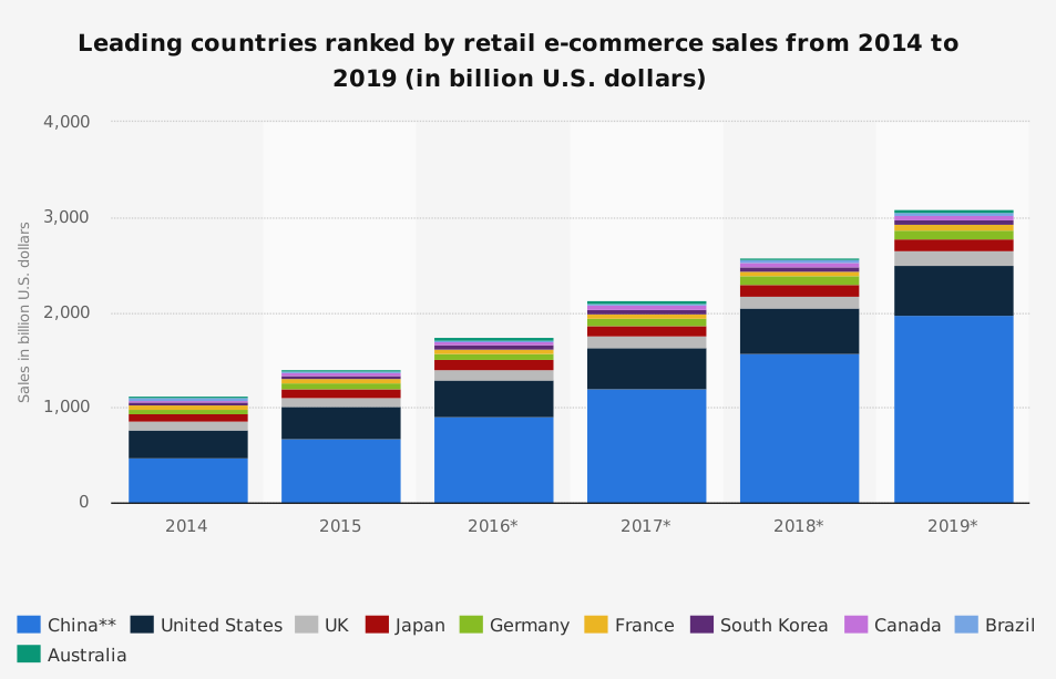 Leading countries ranked by retail ecommerce sales from 2014 to 2019