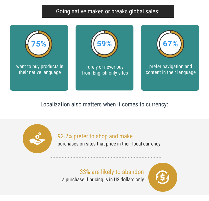 Language and currency's effect of global ecommerce sales