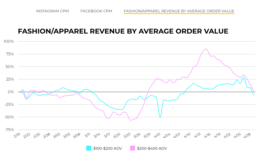 fashion/apparel revenue by average order value