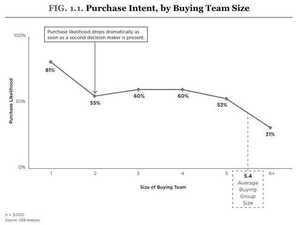 Purchase intent in B2B by team size