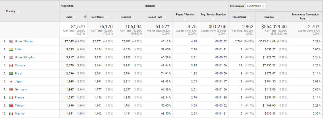 Location report in Google Analytics for international ecommerce