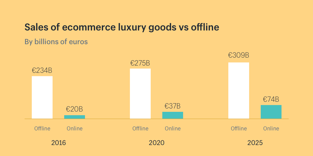 """fb3aad92f87 ... of luxury sales were """"digitally influenced"""" and that high-end spending  online is expected to more than triple to €74 billion (87 billion USD) by  2025."""