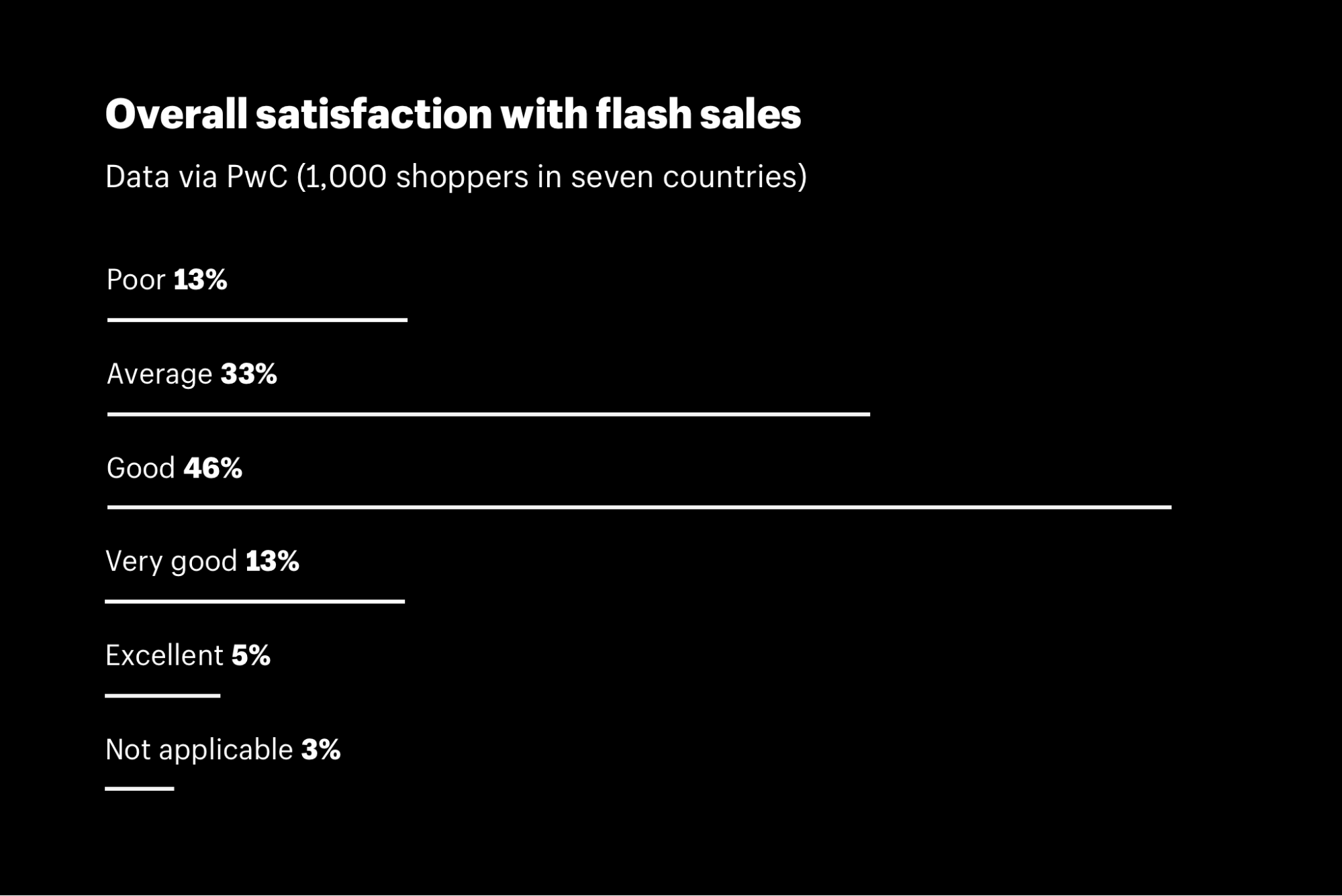 Flash Sale Guide and How to Sell Over $3 Billion on Autopilot
