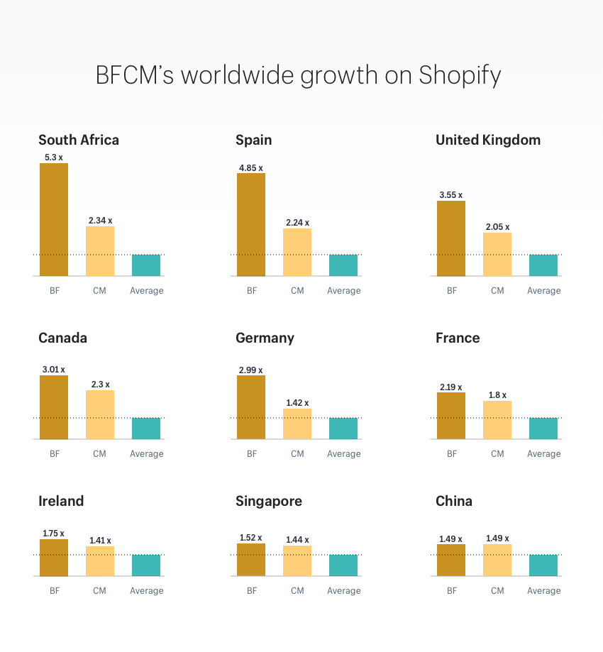 Holiday online shopping's worldwide growth