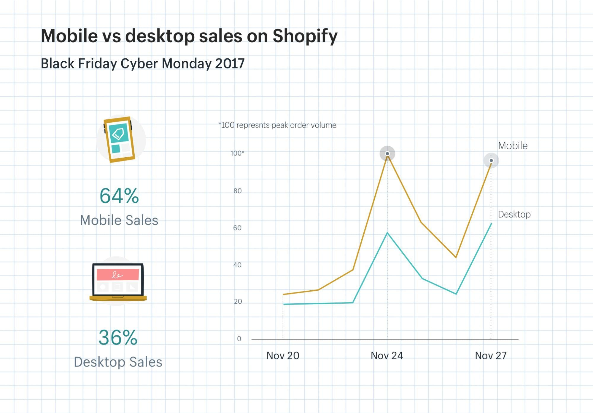 Back to school and Black Friday are both dominated by mobile commerce