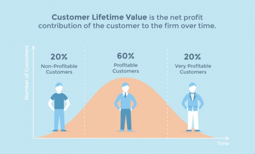 Customer lifetime value over customer types