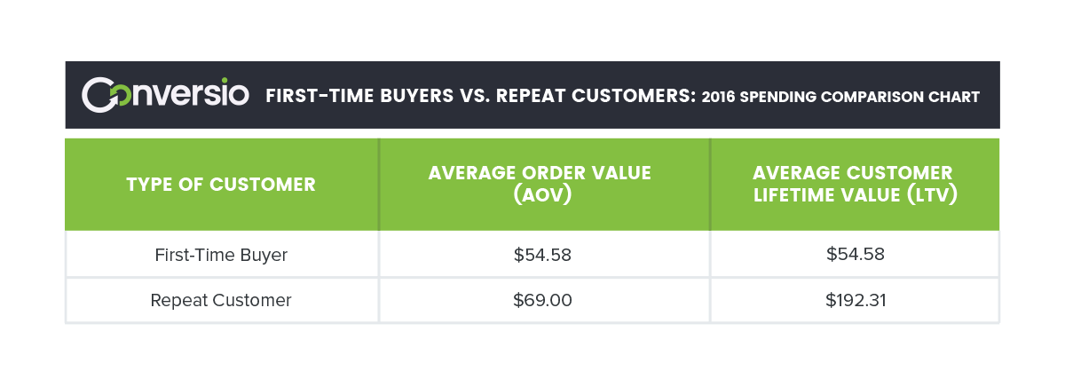 First-time buyers vs repeat customers