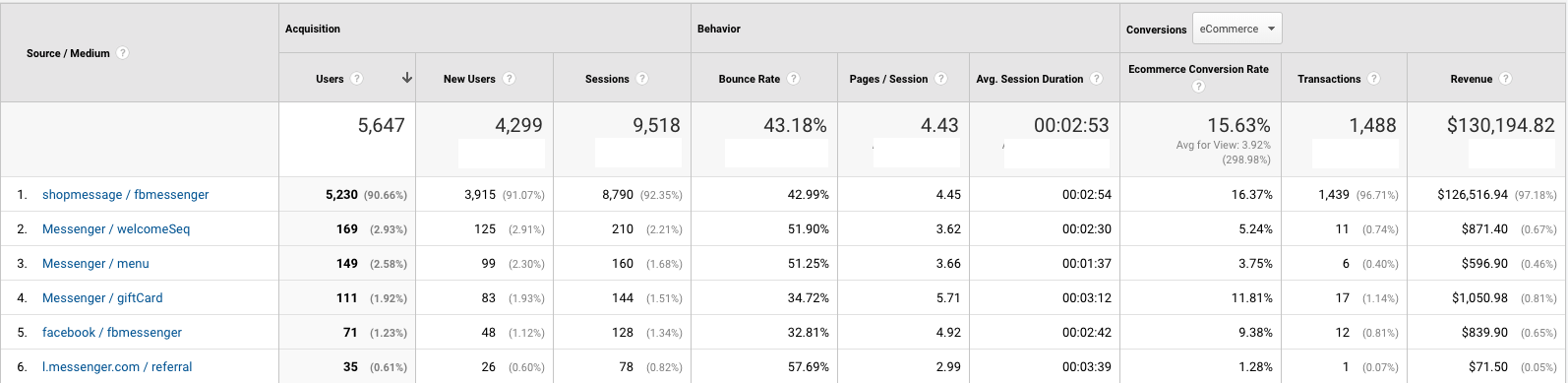Facebook Messenger marketing conversion rates