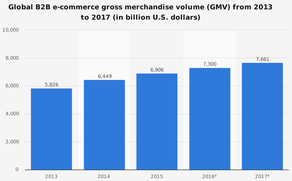 Global online B2B gross merchandise volume (GMV) from 2013 to 2017, by region (in billion U.S. dollars)