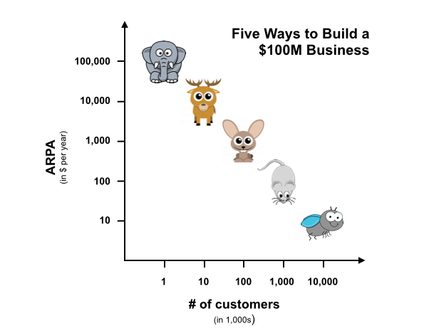 Five ways to build a $100m business