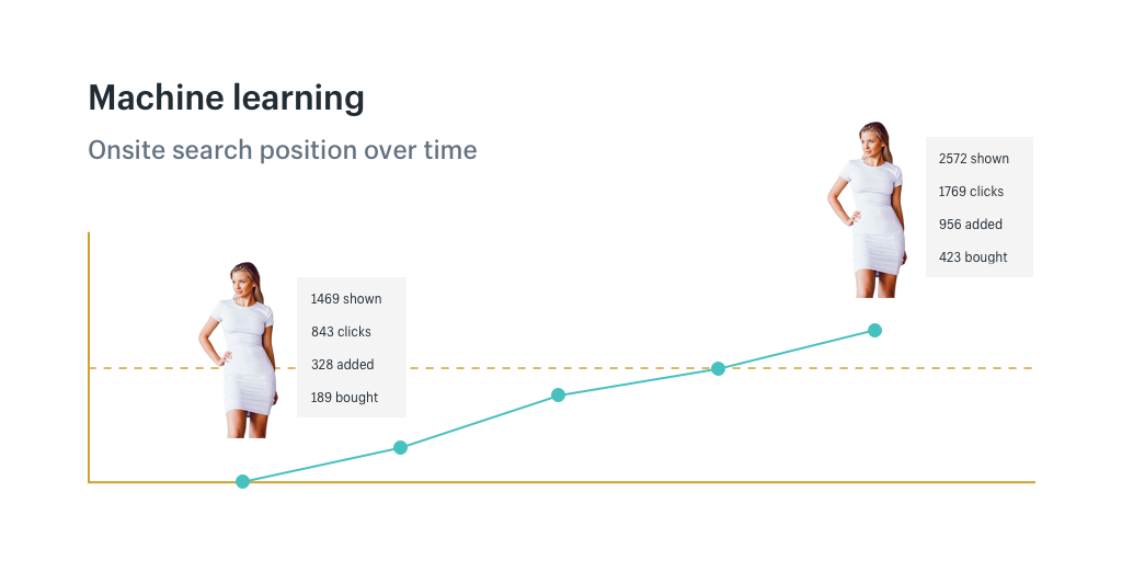Machine learning: Onsite search position over time