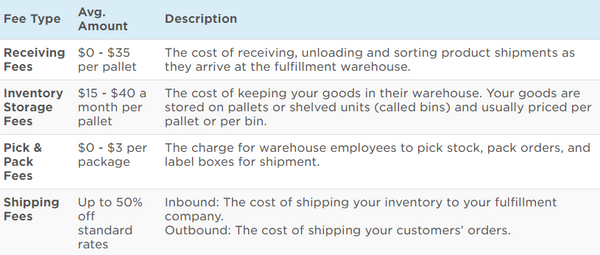 Global ecommerce fulfillment costs