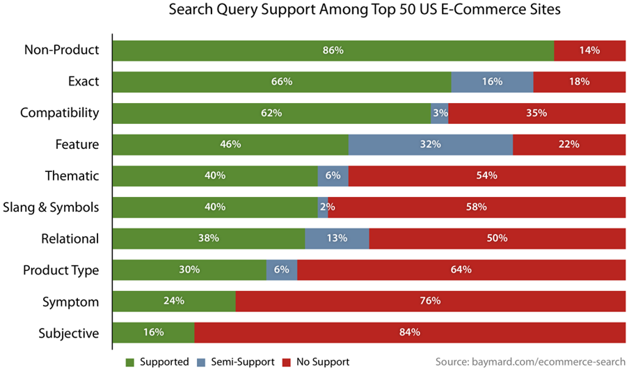 9 Lessons From 250 917 080 Ecommerce Site Searches